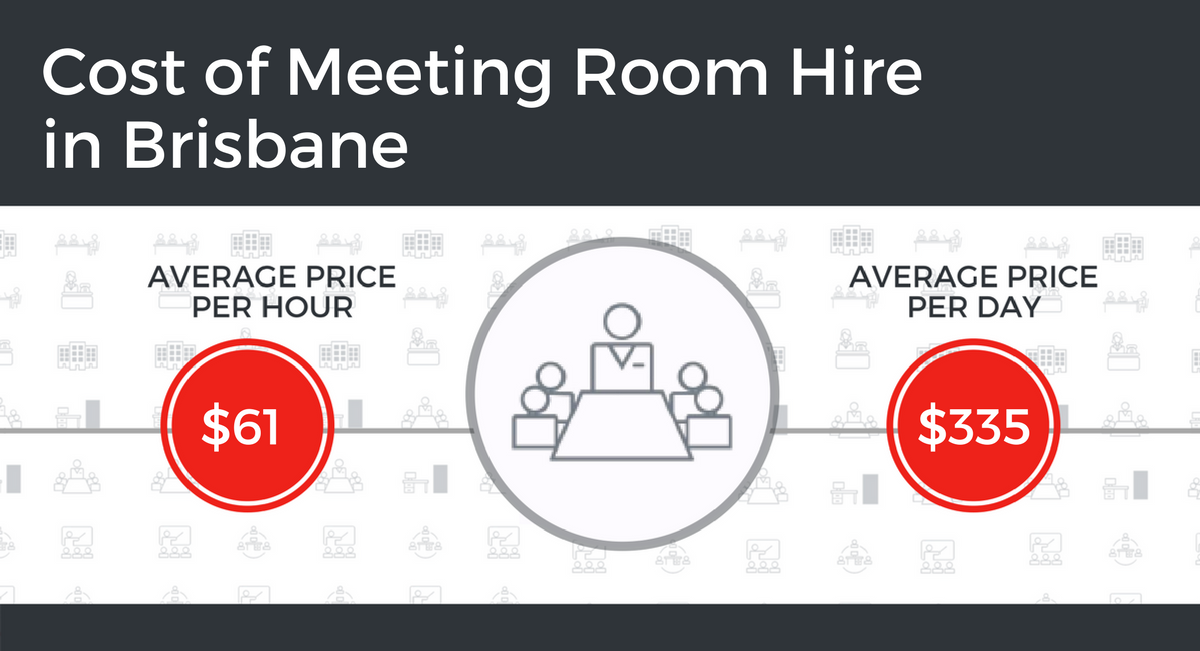 Cost of Meeting Room Hire in Brisbane