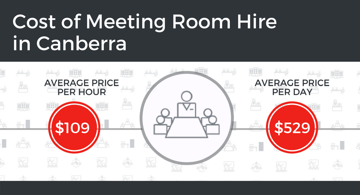 Cost of Meeting Room Hire in Canberra