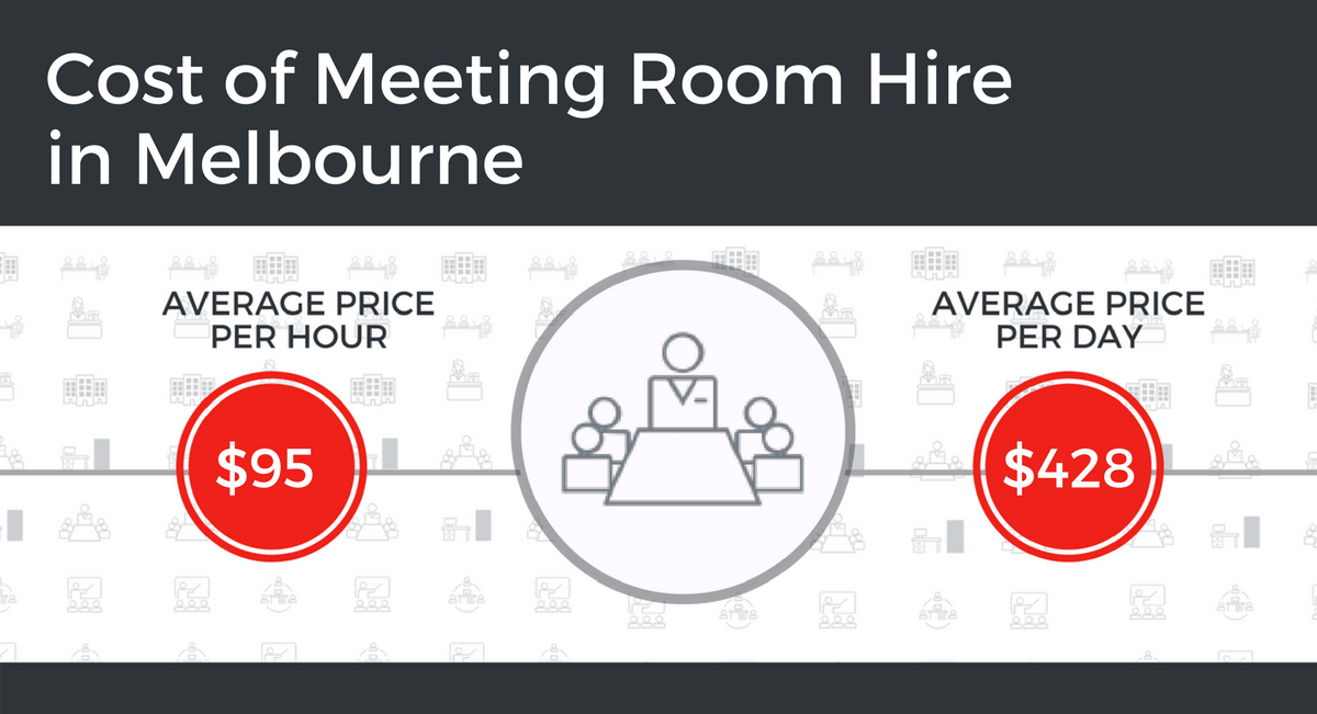 Cost of Meeting Room Hire in Melbourne