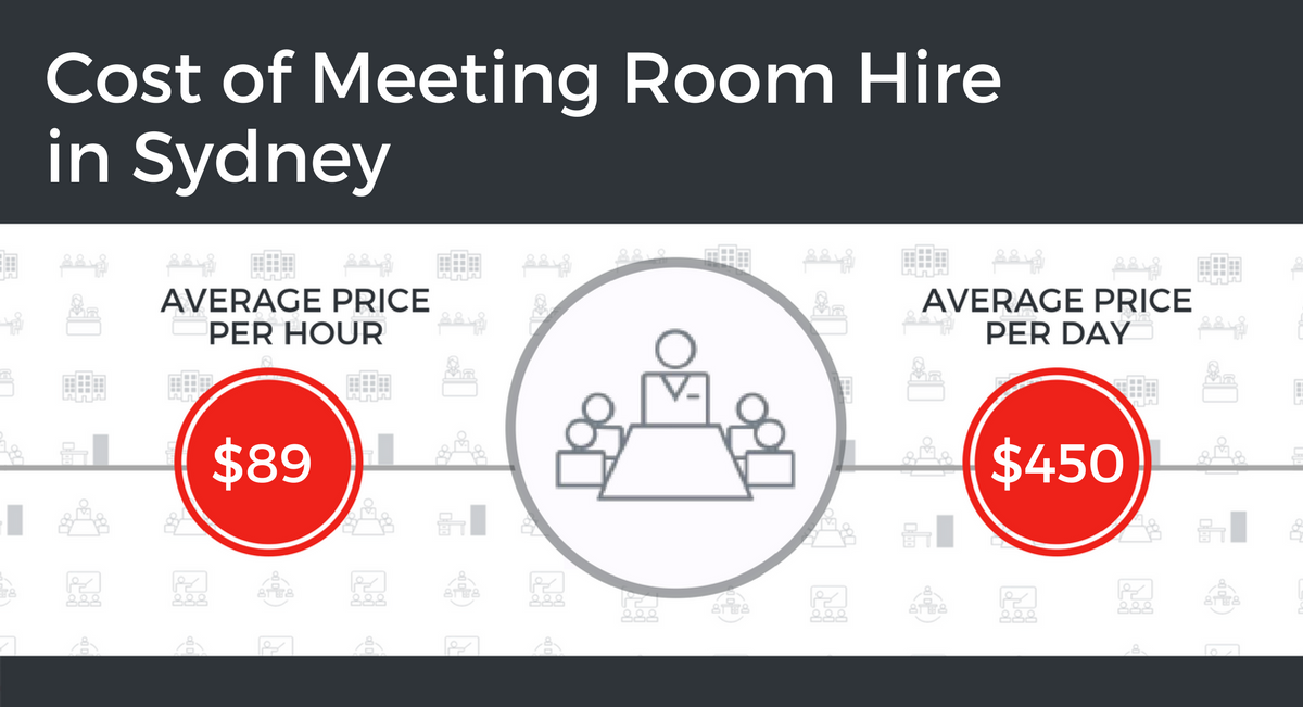 Cost of Meeting Room Hire in Sydney