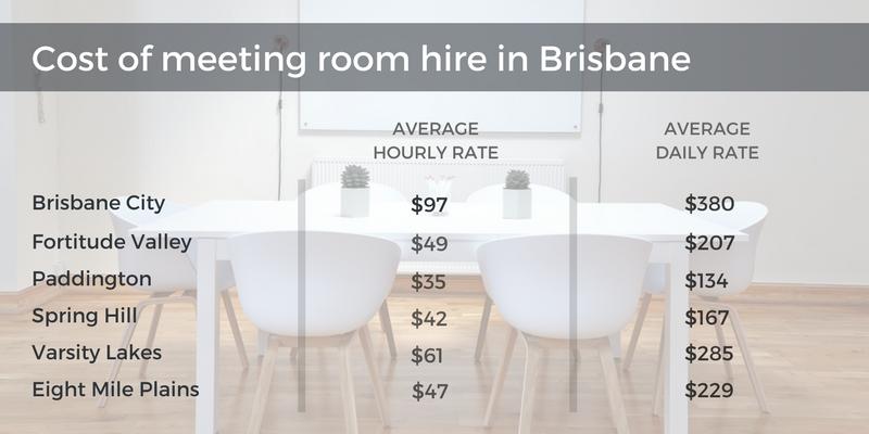 cost of meeting room brisbane