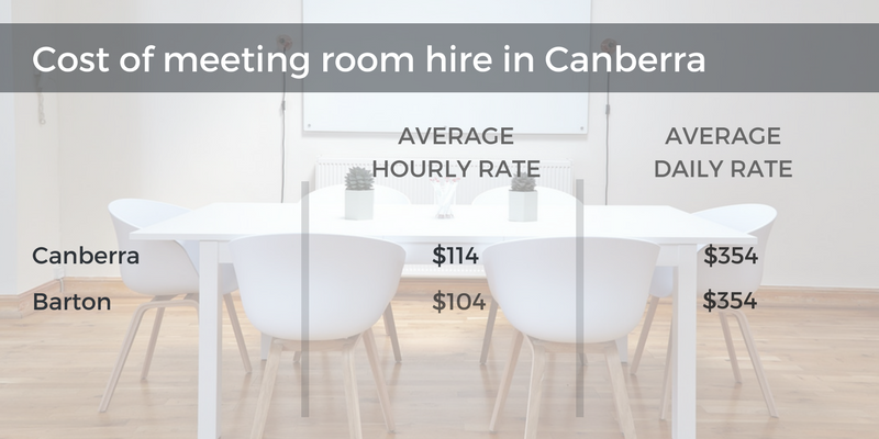 meeting room hire canberra