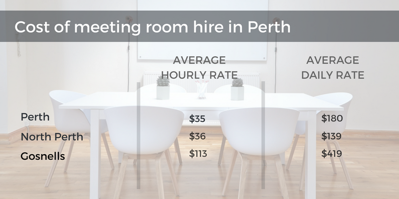 cost of meeting room perth